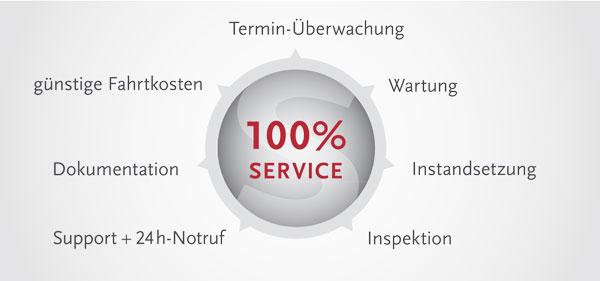 SCHMITT_FWT_Service-bild_wartungsvertrag_600x281